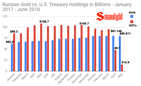 Russian Gold vs U.S. Treasury Holdings January 2017 - 2018 through May
