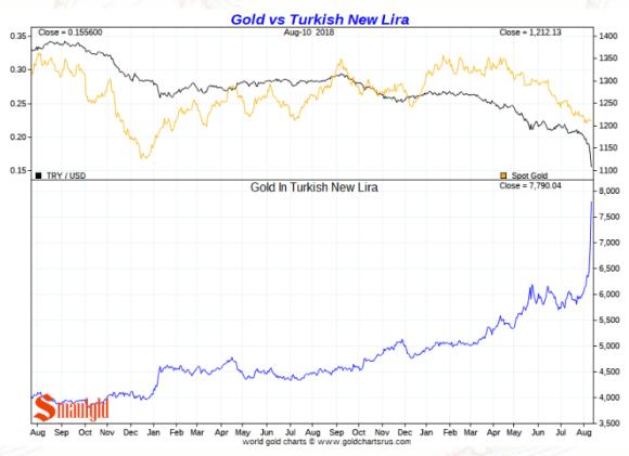 Turkey's President Says Buy Gold/Sell Gold as Turkish Lira
