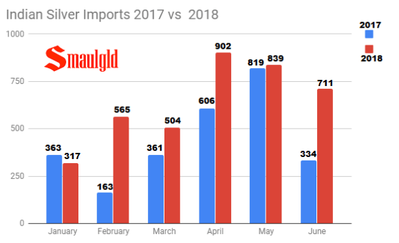 Indian Silver Imports 2017 vs 2018 June