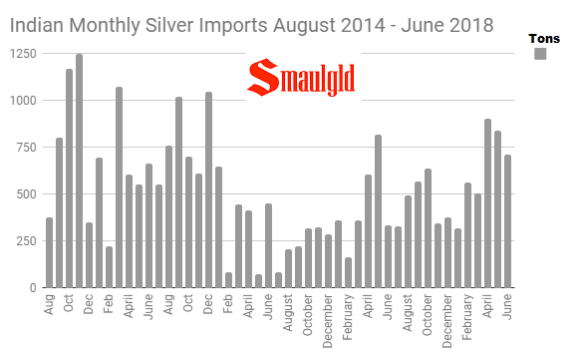 Indian monthly silver imports August 2014 - June 2018