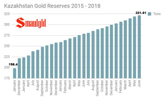 Kazakhstan gold reserves 2015 - 2018 through June