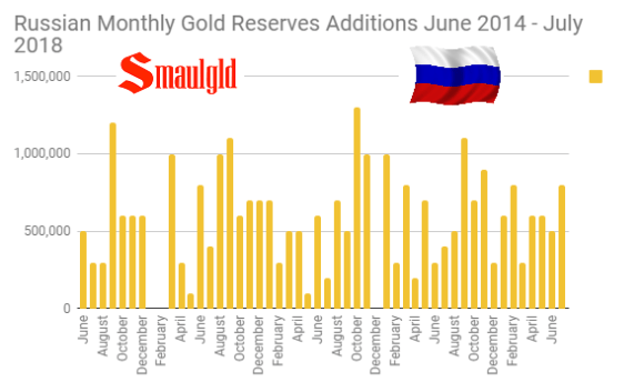 Russian Monthly Gold Purchases June 2014 - July 2018