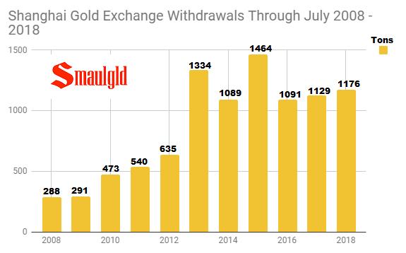 Shanghai Gold Exchange withdrawals through July 2008 - 2018