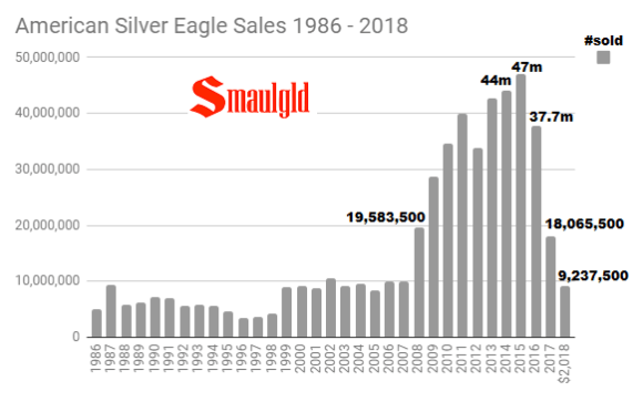 American Silver Eagles 1986 - 2018 through August