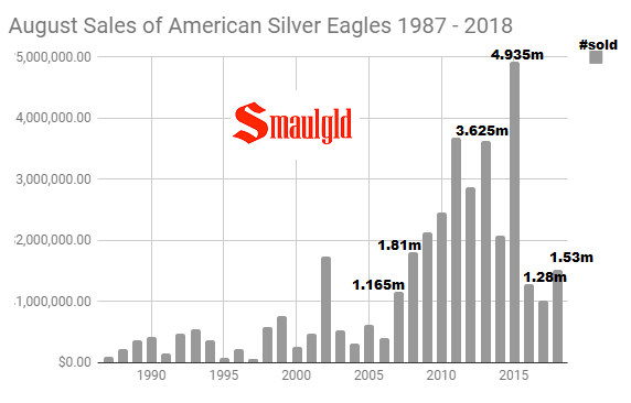 August sales of American Silver Eagles 1987 - 2018