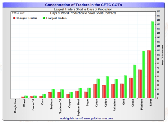 Concentration of Traders days of Production September 2018
