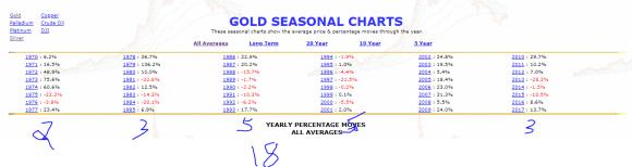 Gold seasonal 48 years