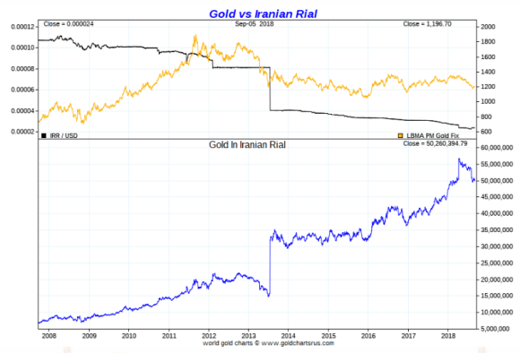 Gold vs Iranian Rial ten year September2018
