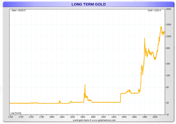 Long term gold price since 1720