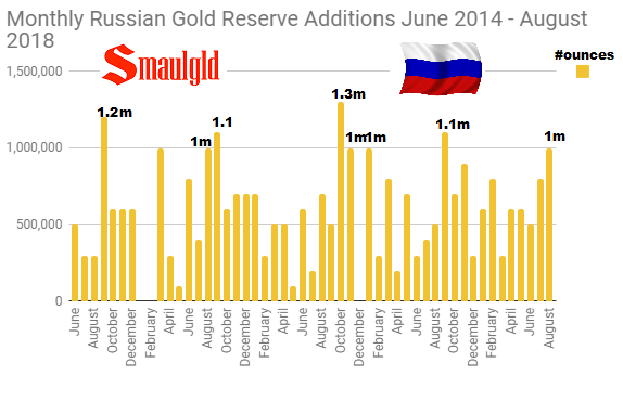 Russian Monthly Gold Purchases June 2014 - August 2018