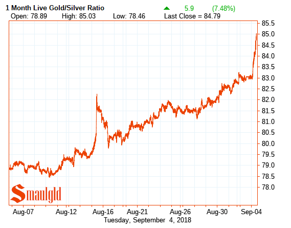 September 4 gold silver ratio