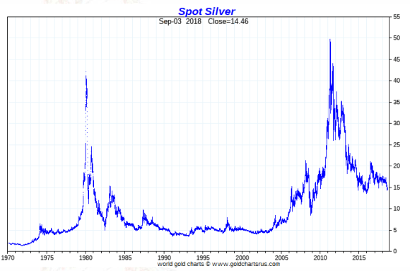 September 4 silver price