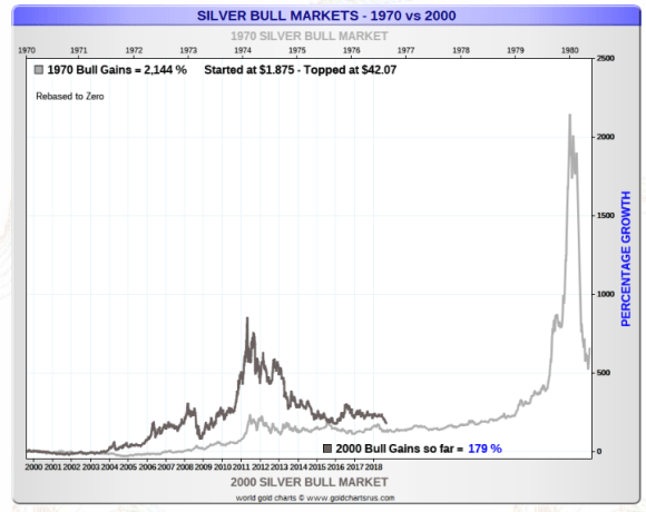 Silver Bull Markets 1970s vs 2000