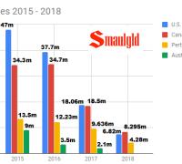Silver sales 2015 - 2018