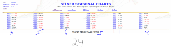 Silver seasonal 48 years