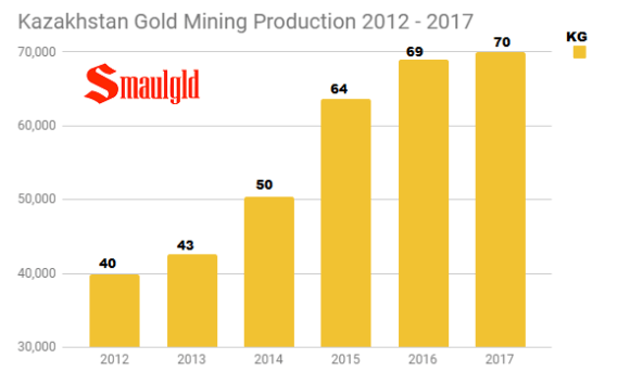 kazakhstan gold mining production 2012 -2017