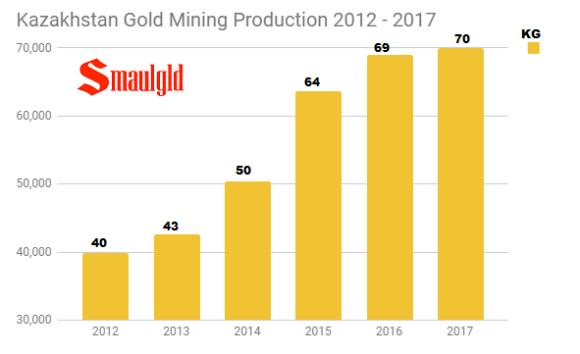 kazakhstan gold mining production 2012 -2017