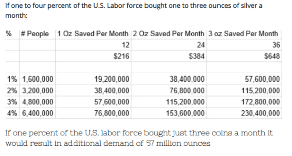 one to three ounces of silver bought by 1-45 of US labor force