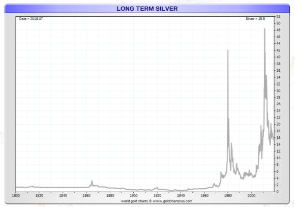 september 4 long term silver since 1800