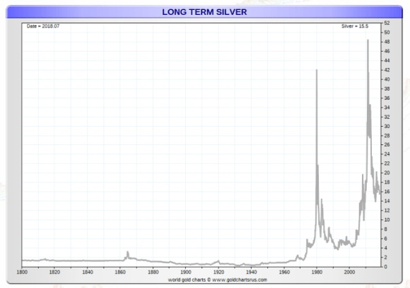 september 4 long term silver since 1800