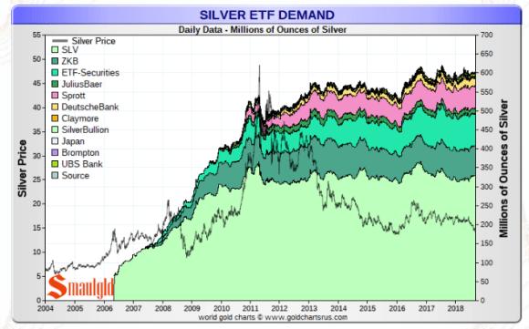 silver ETF september 8 2018