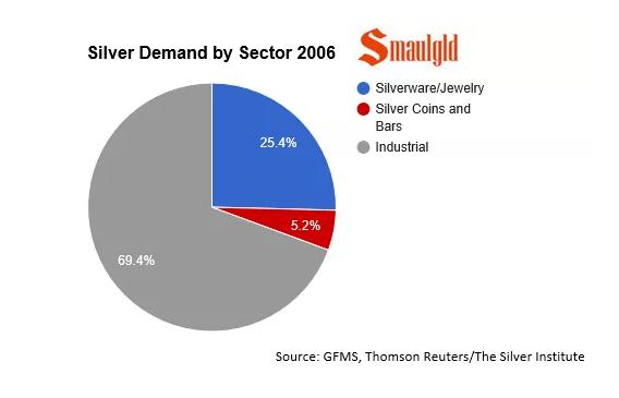 silver demand 2006