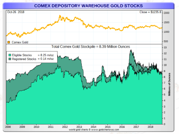 COMEX GOLD October 29 2018