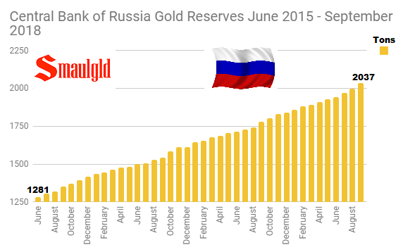 Central Bank of Russia Gold Reserves June 2015 - September 2018