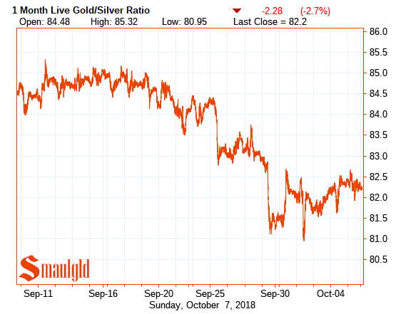 Gold silver ratio one month october 7 2018