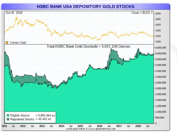 HSBC gold october 29 2018