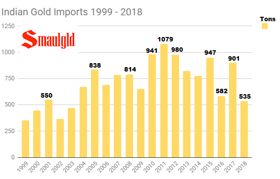 Indian Gold Imports 1999 - 2018 through August
