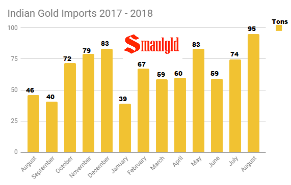 Indian Gold Imports August 2017 - August 2018