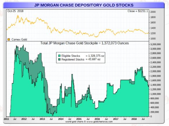 JP Morgan Gold oct 25 2018