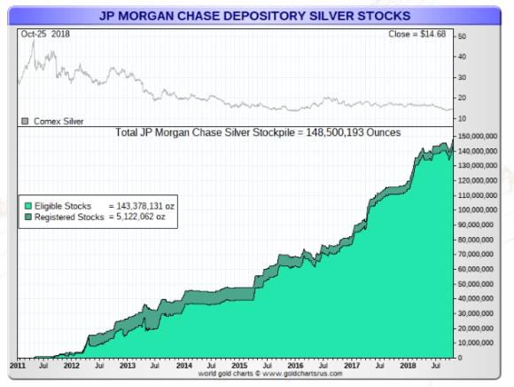 JP Morgan Silver October 25 2018