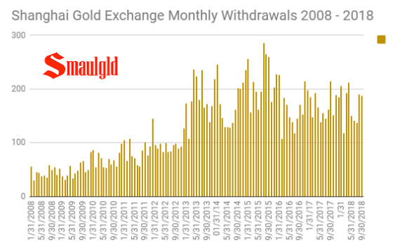 SGE monthly withdrawals 2008- 2018 through September