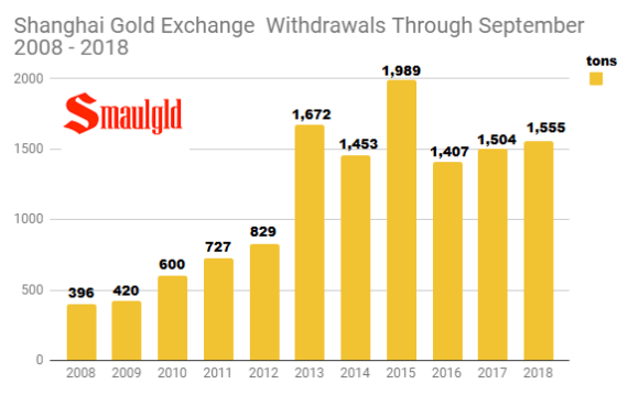 SGE withdrawals through September 2008 - 2018