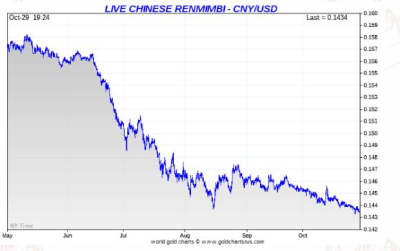 dollar vs yuan chart