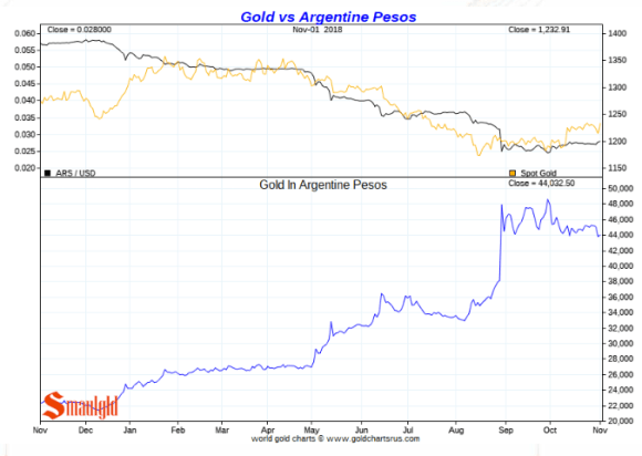 Gold vs Argentina peso November 2 2018