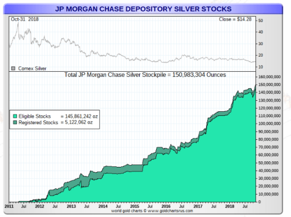 JP Morgan Silver October 31 2018