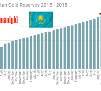 Kazakhstan gold Reserves June 2015 - September 2018