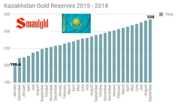 Kazakhstan gold Reserves June 2015 - September 2018