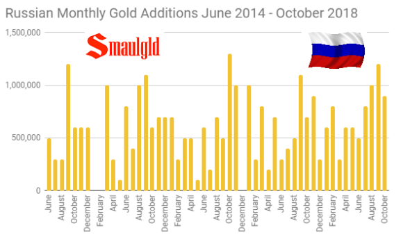 Russian Monthly Gold Additions June 2014 -October 2018
