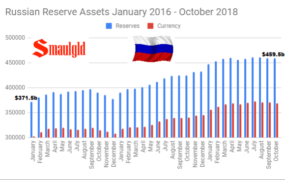 Russian Reserve Assets January 2016 - October 2018