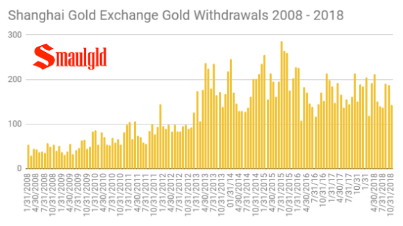 Shanghai Gold Exchange Monthly Withdrawals 2008 -2018