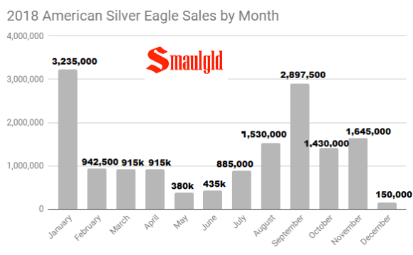 2018 American Silver Eagle Sales by Month