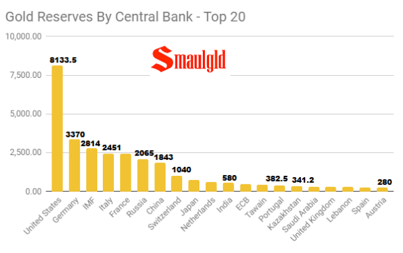 Gold Reserves By Central Banks Top 20 December 3 2018