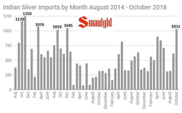 Indian silver imports by month august 2014 October 2018