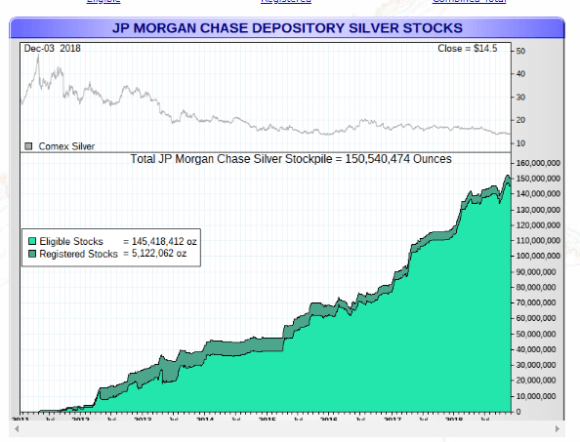 JP Morgan silver stockpile dec 3 2018