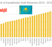 Kazakhstan gold reserves 2015 - 2018 October