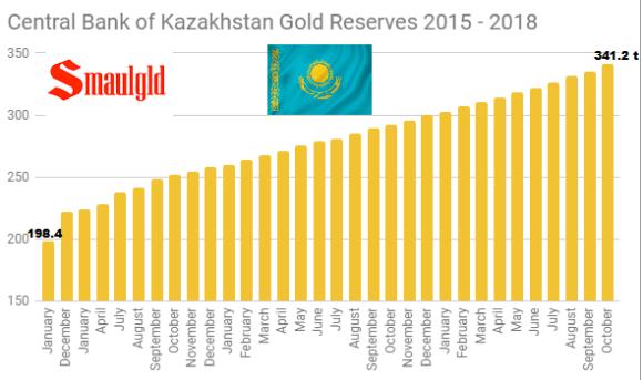 Kazakhstan gold reserves 2015 - 2018 October